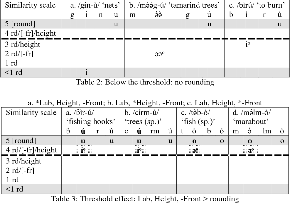 Table 2 From Doubly Triggered Rounding Harmony In Laal As