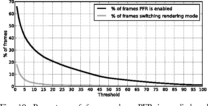 Parallel frame rendering: Trading responsiveness for energy on a ...