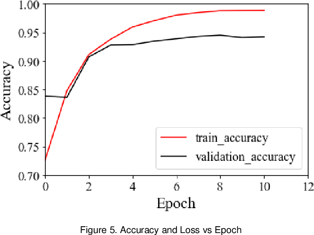 Figure 1 for Classification of Smoking and Calling using Deep Learning