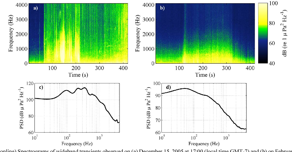 PDF] Arctic underwater noise transients from sea ice
