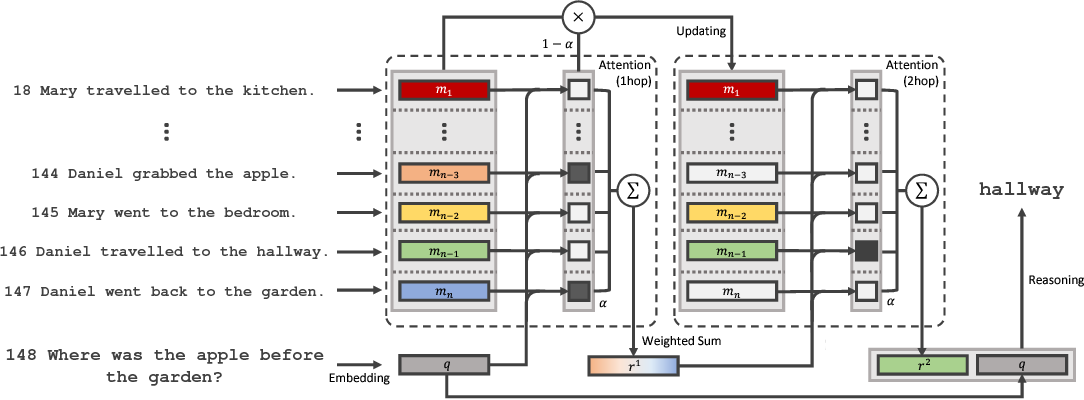 Figure 1 for Finding ReMO (Related Memory Object): A Simple Neural Architecture for Text based Reasoning