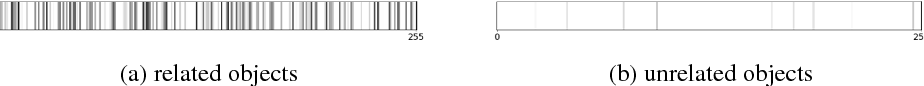 Figure 3 for Finding ReMO (Related Memory Object): A Simple Neural Architecture for Text based Reasoning