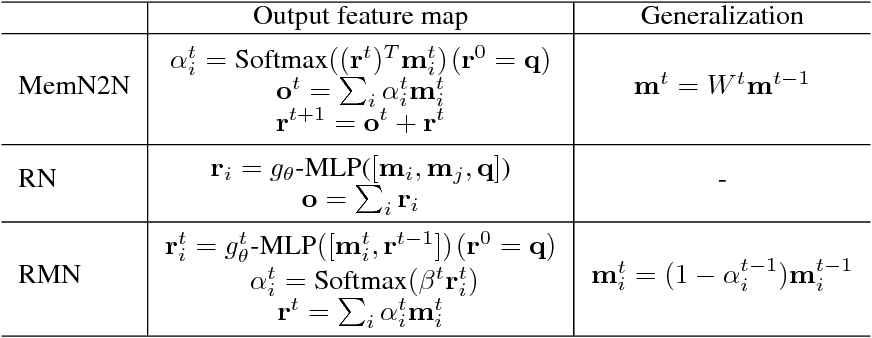 Figure 2 for Finding ReMO (Related Memory Object): A Simple Neural Architecture for Text based Reasoning