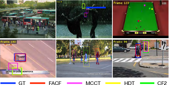 Figure 1 for Hierarchical Feature-Aware Tracking