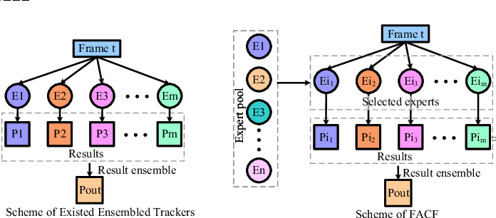 Figure 4 for Hierarchical Feature-Aware Tracking