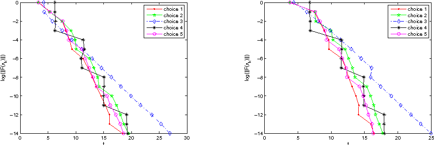 Figure 4: CPU times versus the norms of the nonlinear function values when q = 200 and q = 600 respectively with x0 = e.