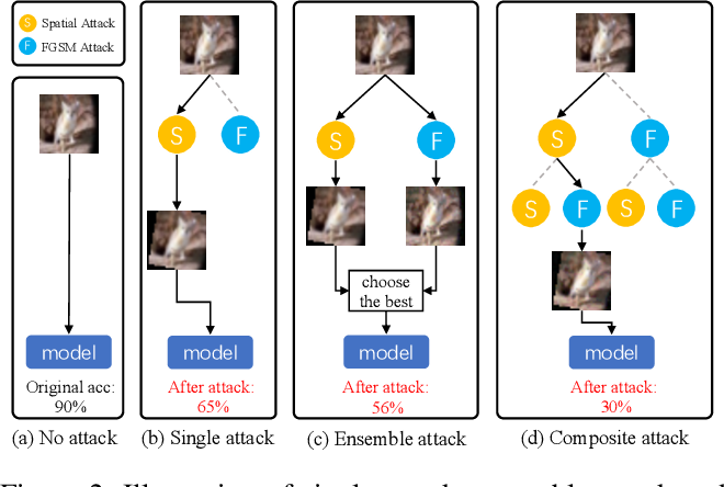 Figure 3 for Composite Adversarial Attacks