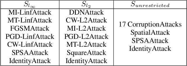 Figure 2 for Composite Adversarial Attacks