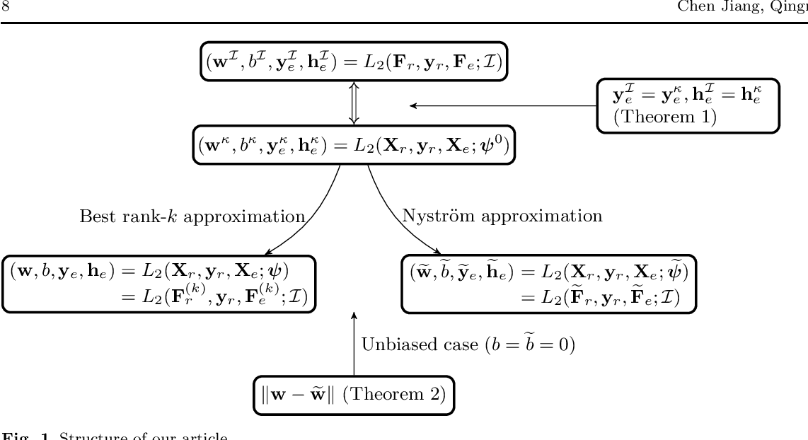 Figure 1 for A Semismooth-Newton's-Method-Based Linearization and Approximation Approach for Kernel Support Vector Machines