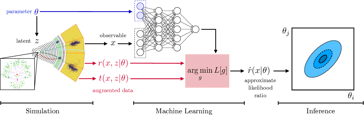 Figure 1 for Constraining Effective Field Theories with Machine Learning