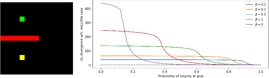 Figure 2 for Closed-Form Analytical Results for Maximum Entropy Reinforcement Learning