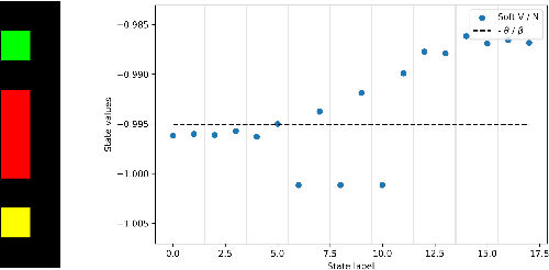 Figure 3 for Closed-Form Analytical Results for Maximum Entropy Reinforcement Learning