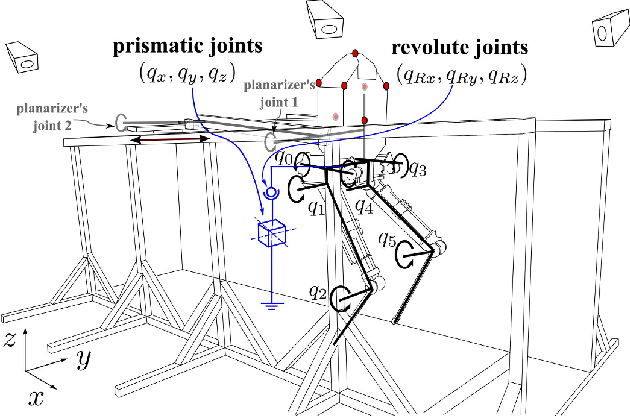 Figure 1 for Assessing Whole-Body Operational Space Control in a Point-Foot Series Elastic Biped: Balance on Split Terrain and Undirected Walking