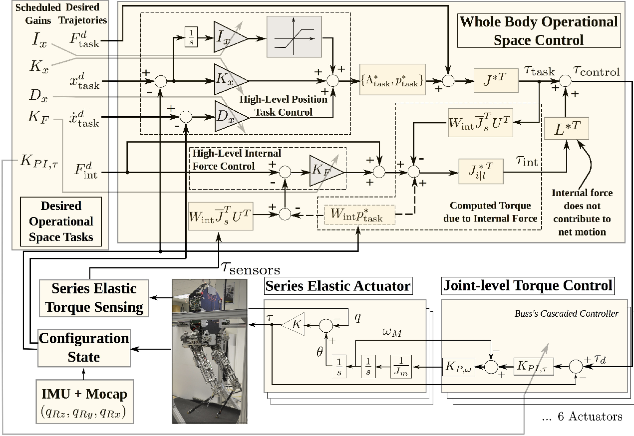 Figure 2 for Assessing Whole-Body Operational Space Control in a Point-Foot Series Elastic Biped: Balance on Split Terrain and Undirected Walking