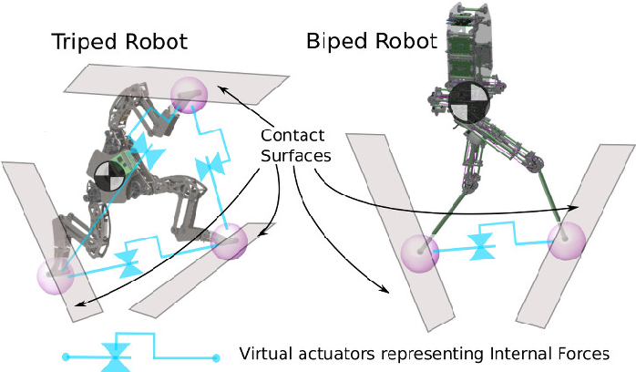 Figure 3 for Assessing Whole-Body Operational Space Control in a Point-Foot Series Elastic Biped: Balance on Split Terrain and Undirected Walking