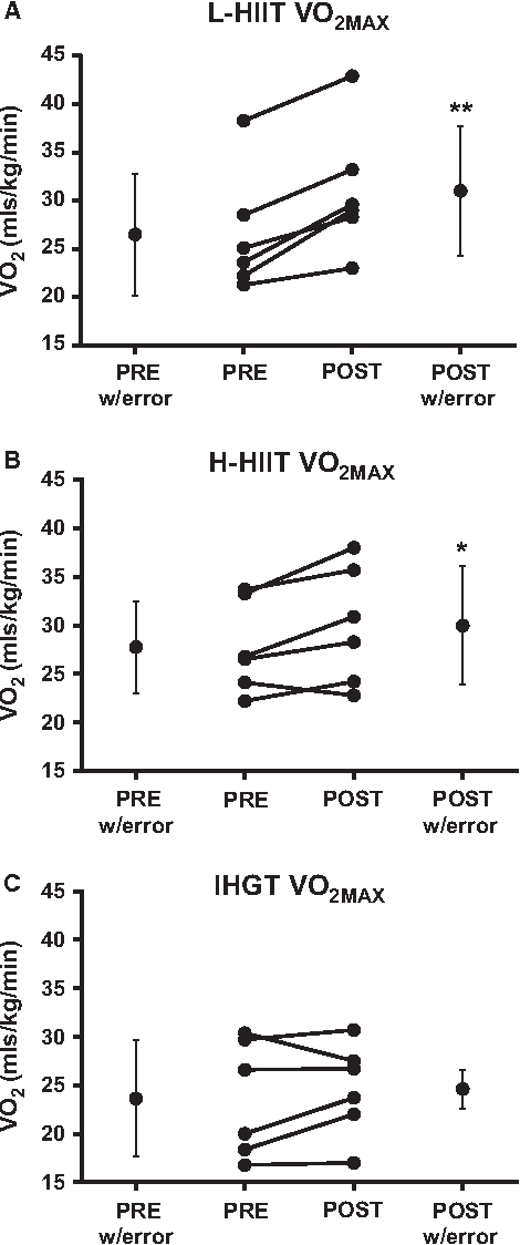 The efficacy of unsupervised home‐based exercise regimens in ...