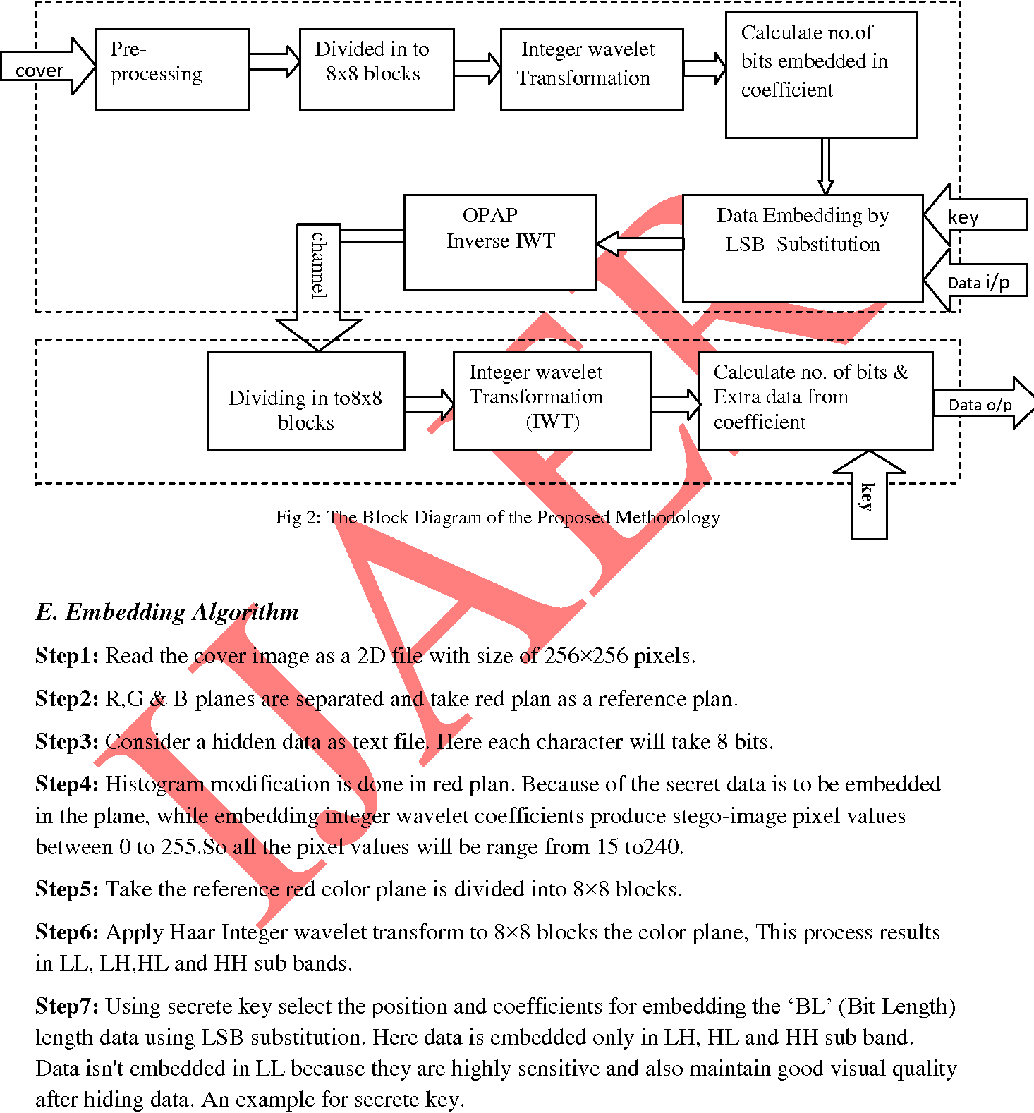 Fig 2: The Block Diagram of the Proposed Methodology