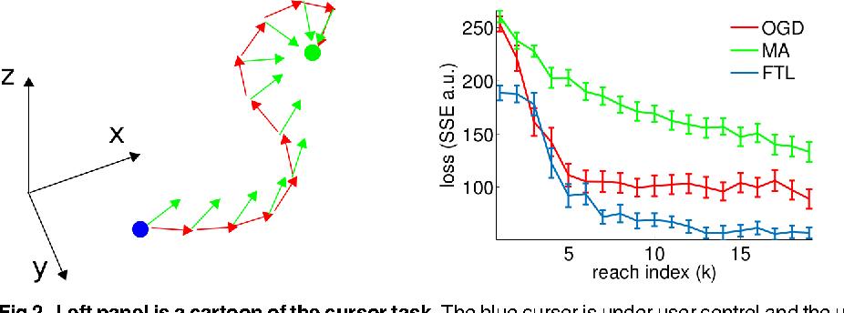 Figure 3 for Neuroprosthetic decoder training as imitation learning
