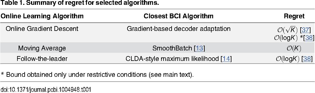 Figure 2 for Neuroprosthetic decoder training as imitation learning