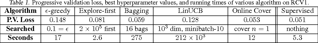 Figure 1 for Taming the Monster: A Fast and Simple Algorithm for Contextual Bandits