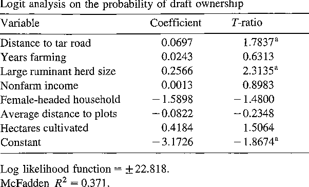 Production costs and input substitution in Zimbabwe's smallholder