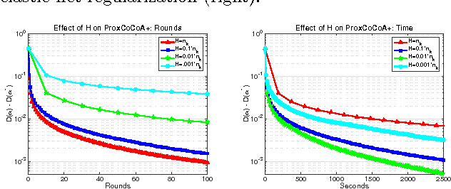 Figure 4 for L1-Regularized Distributed Optimization: A Communication-Efficient Primal-Dual Framework