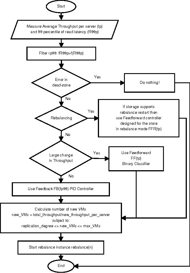 Figure 5 from ElastMan: elasticity manager for elastic key