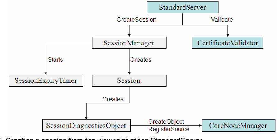 PDF] Development of an OPC Client-Server Framework for