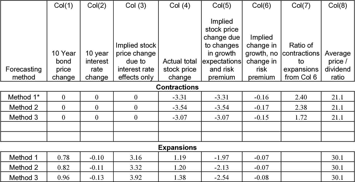 Table 7 From The Stock Market S Reaction To Unemployment News