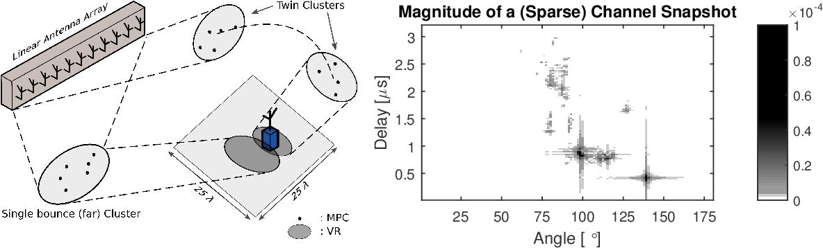 Figure 1 for Deep Convolutional Neural Networks for Massive MIMO Fingerprint-Based Positioning