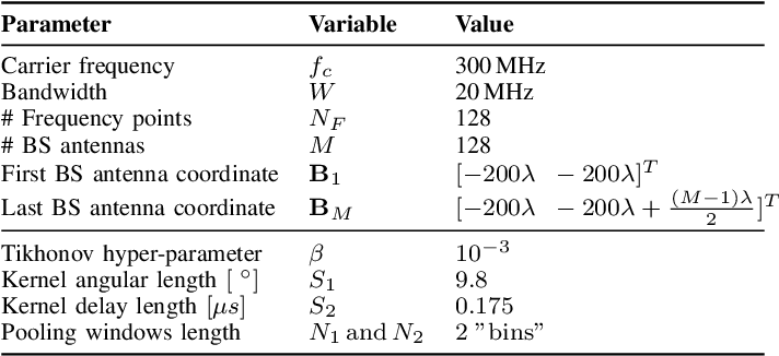 Figure 3 for Deep Convolutional Neural Networks for Massive MIMO Fingerprint-Based Positioning