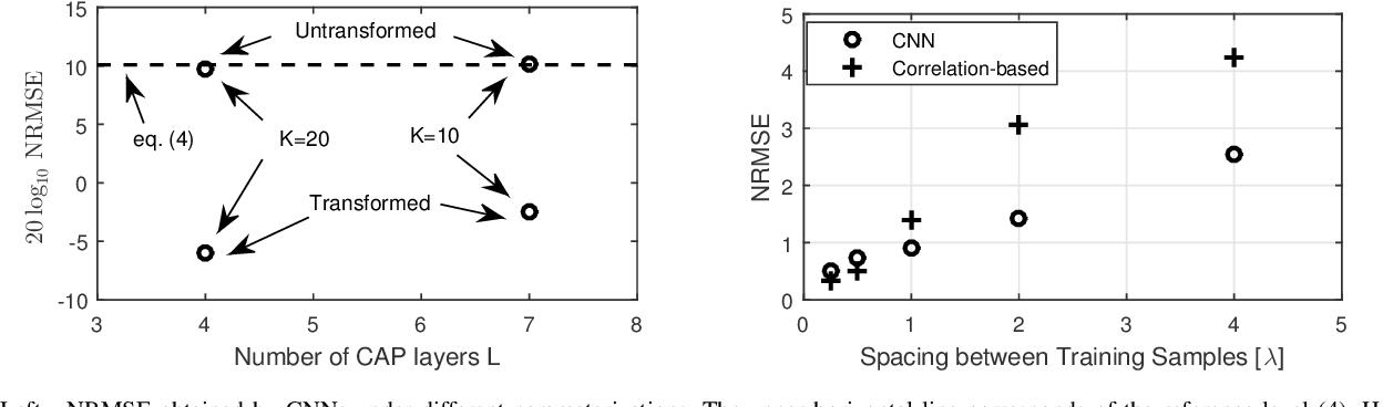 Figure 2 for Deep Convolutional Neural Networks for Massive MIMO Fingerprint-Based Positioning