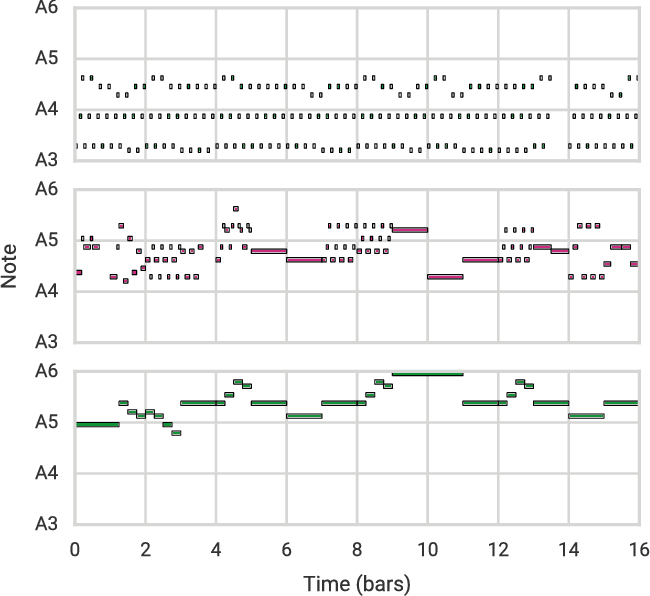 Figure 1 for A Hierarchical Latent Vector Model for Learning Long-Term Structure in Music