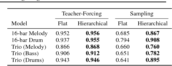 Figure 4 for A Hierarchical Latent Vector Model for Learning Long-Term Structure in Music