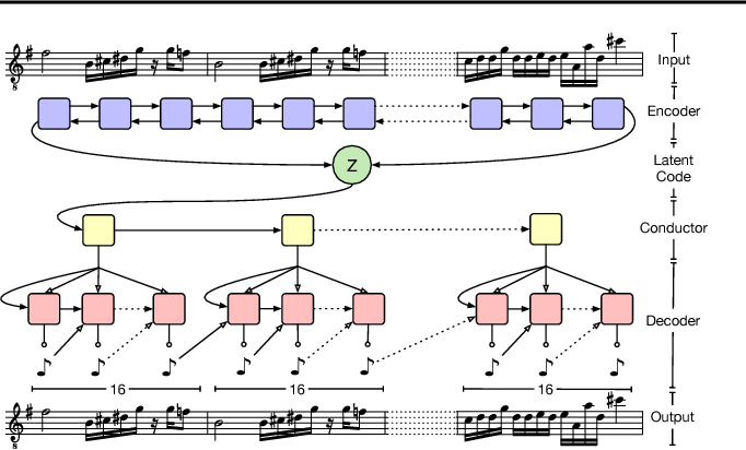 Figure 3 for A Hierarchical Latent Vector Model for Learning Long-Term Structure in Music