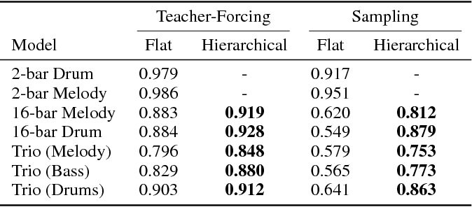 Figure 2 for A Hierarchical Latent Vector Model for Learning Long-Term Structure in Music