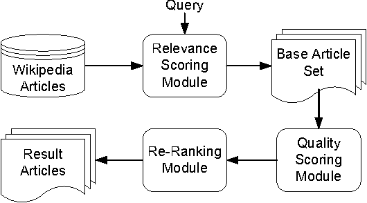 On improving wikipedia search using article quality semantic scholar figure 2 ccuart Choice Image