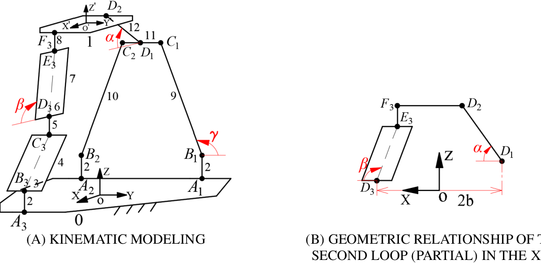 Figure 3 for A Translational Three-Degrees-of-Freedom Parallel Mechanism With Partial Motion Decoupling and Analytic Direct Kinematics