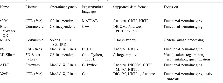 Dicom Sort Python