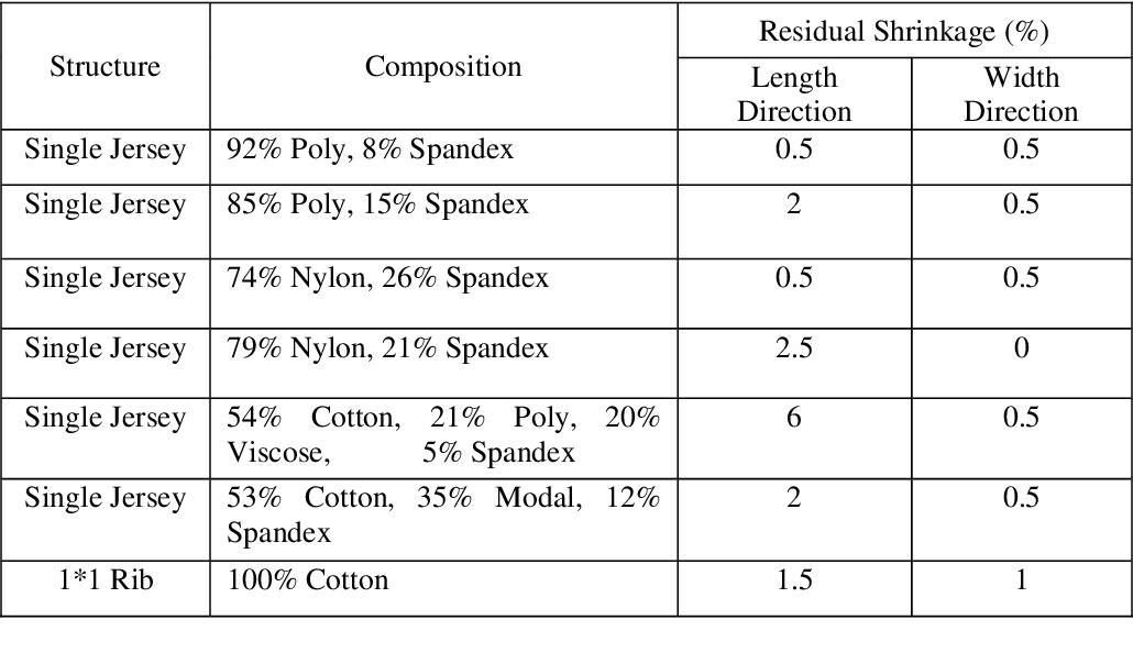 PDF] Development an Effective Quick Fabric Relaxation