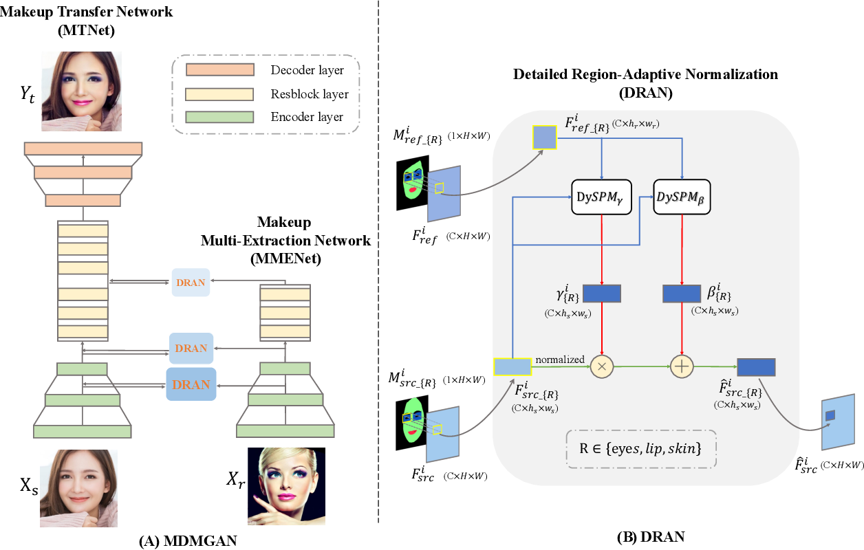 Figure 3 for Detailed Region-Adaptive Normalization for Heavy Makeup Transfer