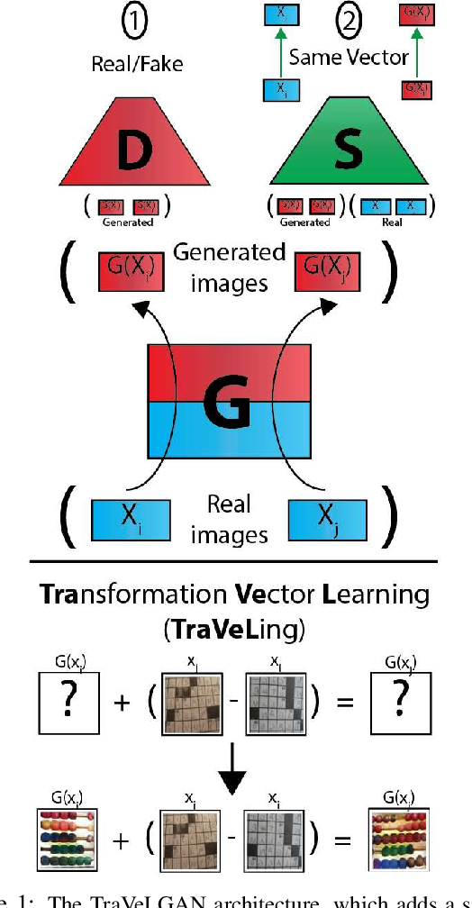 Figure 1 for TraVeLGAN: Image-to-image Translation by Transformation Vector Learning
