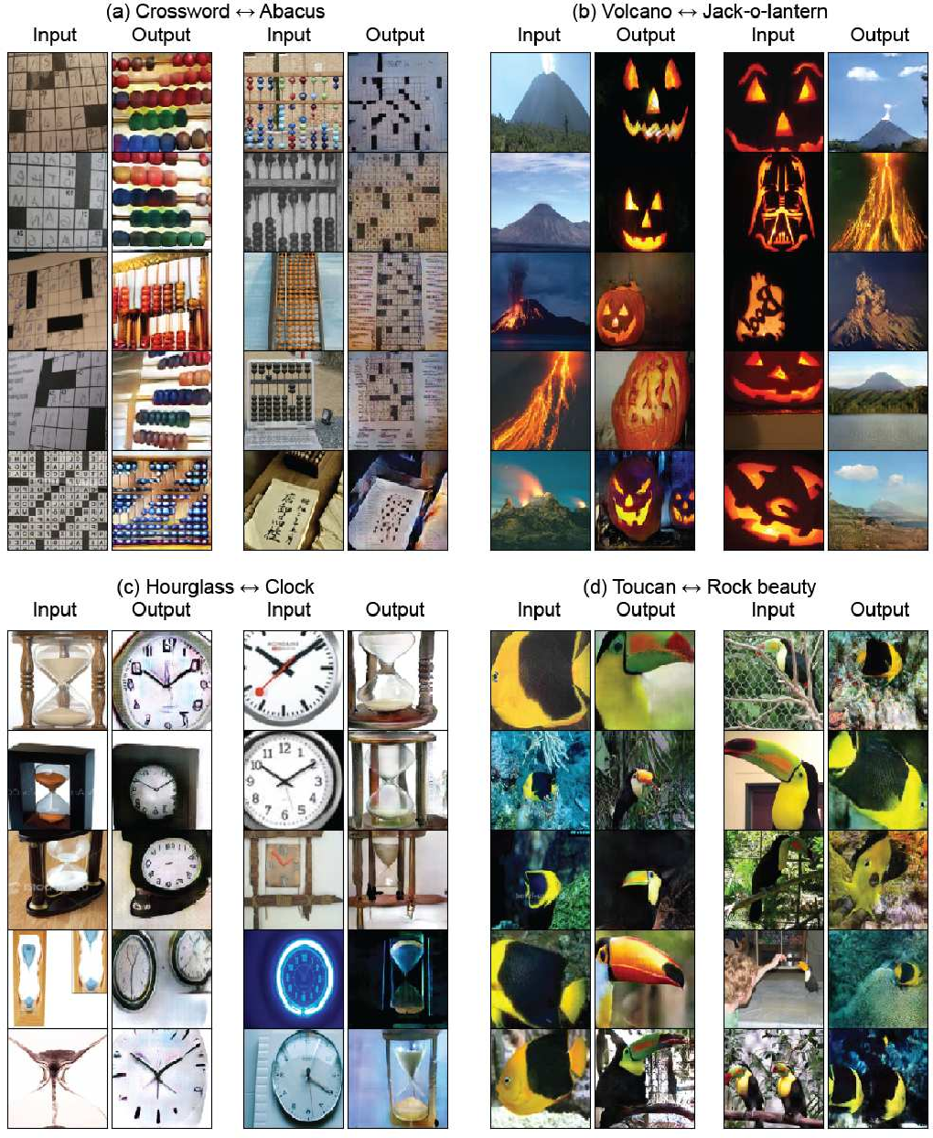 Figure 3 for TraVeLGAN: Image-to-image Translation by Transformation Vector Learning