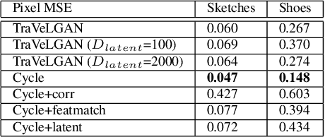 Figure 4 for TraVeLGAN: Image-to-image Translation by Transformation Vector Learning