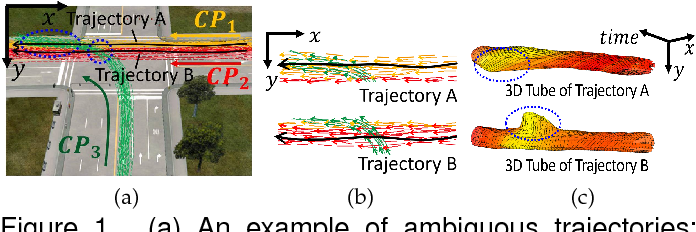 Figure 1 for A Tube-and-Droplet-based Approach for Representing and Analyzing Motion Trajectories
