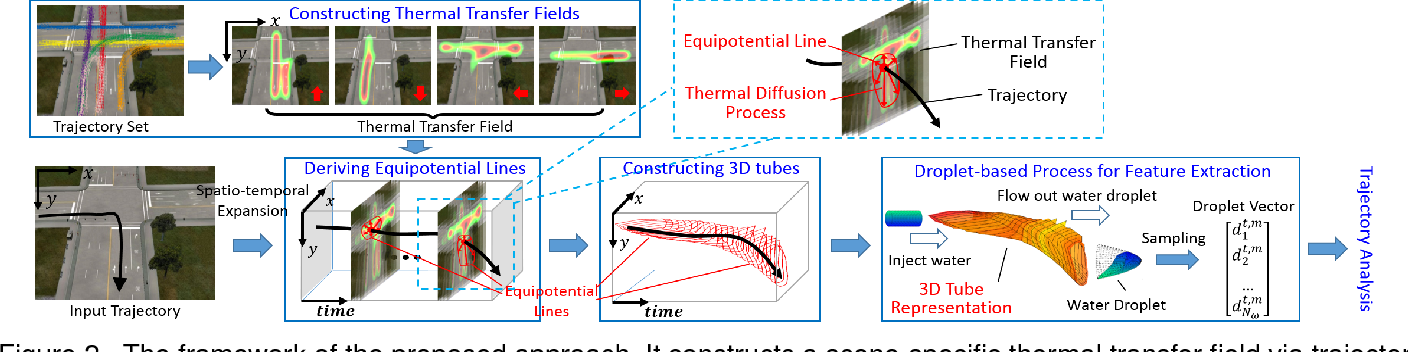 Figure 3 for A Tube-and-Droplet-based Approach for Representing and Analyzing Motion Trajectories