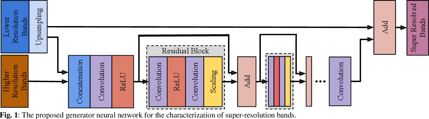 Figure 1 for An Approach to Super-Resolution of Sentinel-2 Images Based on Generative Adversarial Networks
