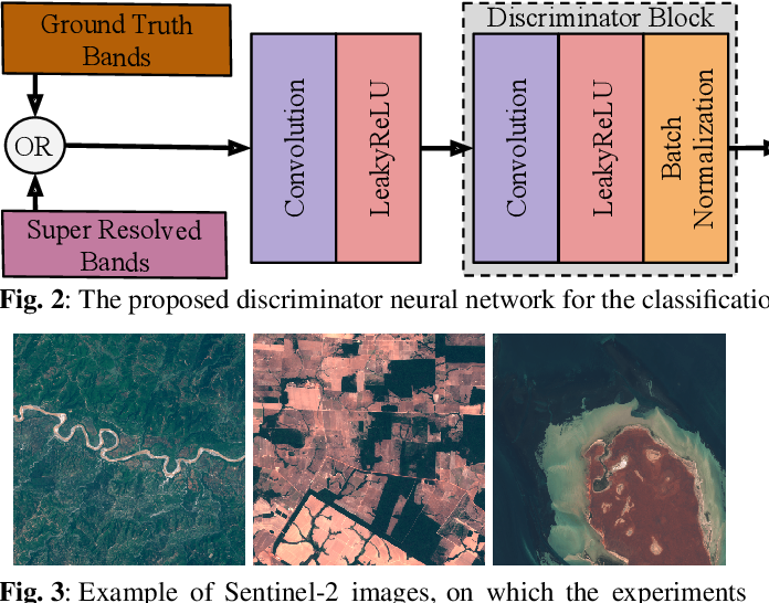 Figure 4 for An Approach to Super-Resolution of Sentinel-2 Images Based on Generative Adversarial Networks