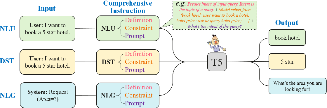 Figure 1 for CINS: Comprehensive Instruction for Few-shot Learning in Task-orientedDialog Systems