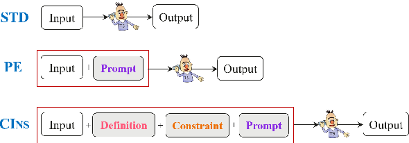 Figure 3 for CINS: Comprehensive Instruction for Few-shot Learning in Task-orientedDialog Systems
